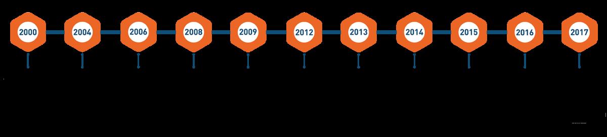 Timeline of FIDEIP Group